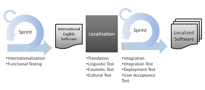 Diagram of Software Globalization using Scrum