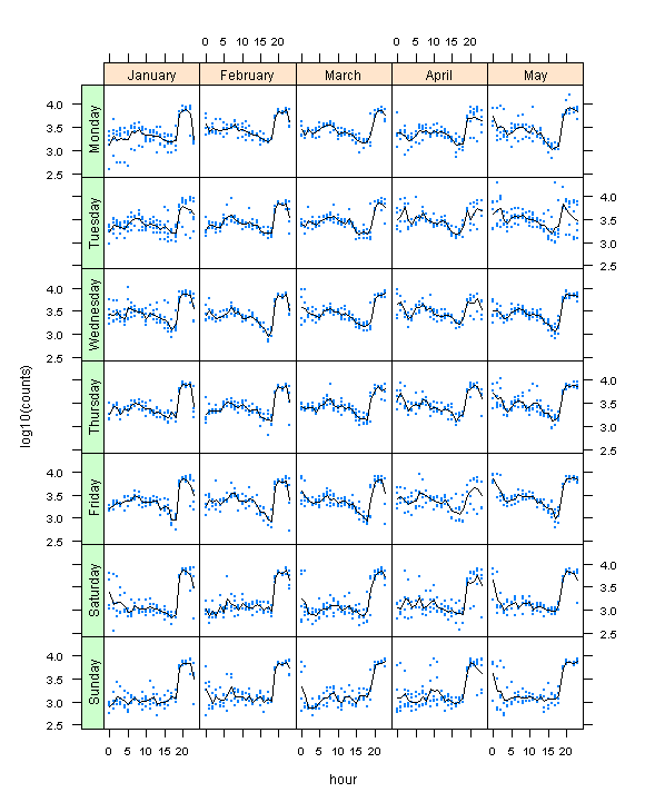 Table of Dot Plots